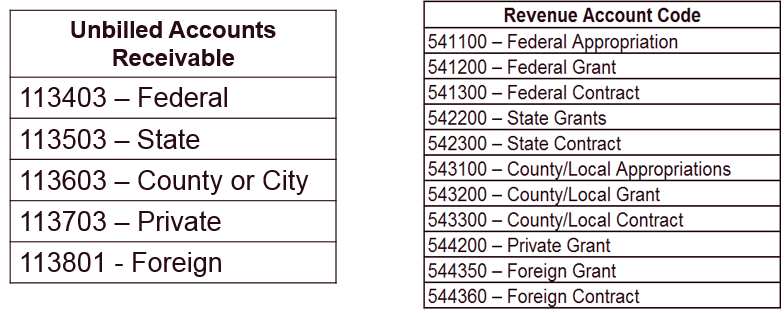 Account Codes by Fund Number